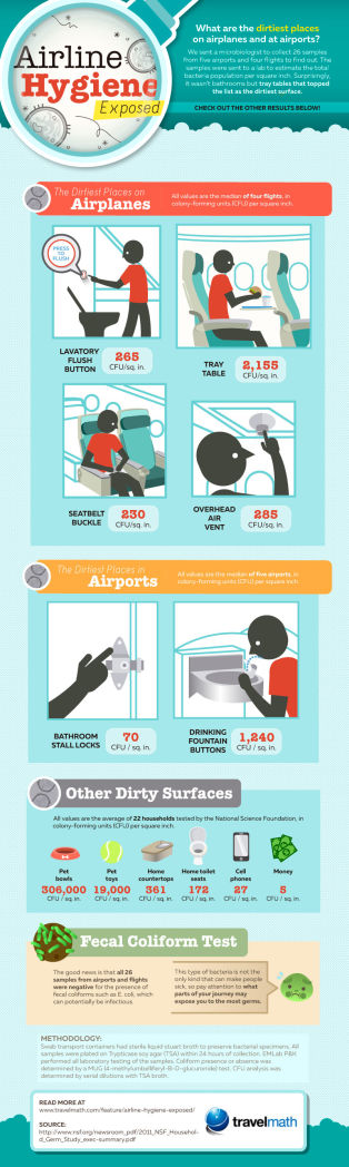 airline-hygiene-exposed