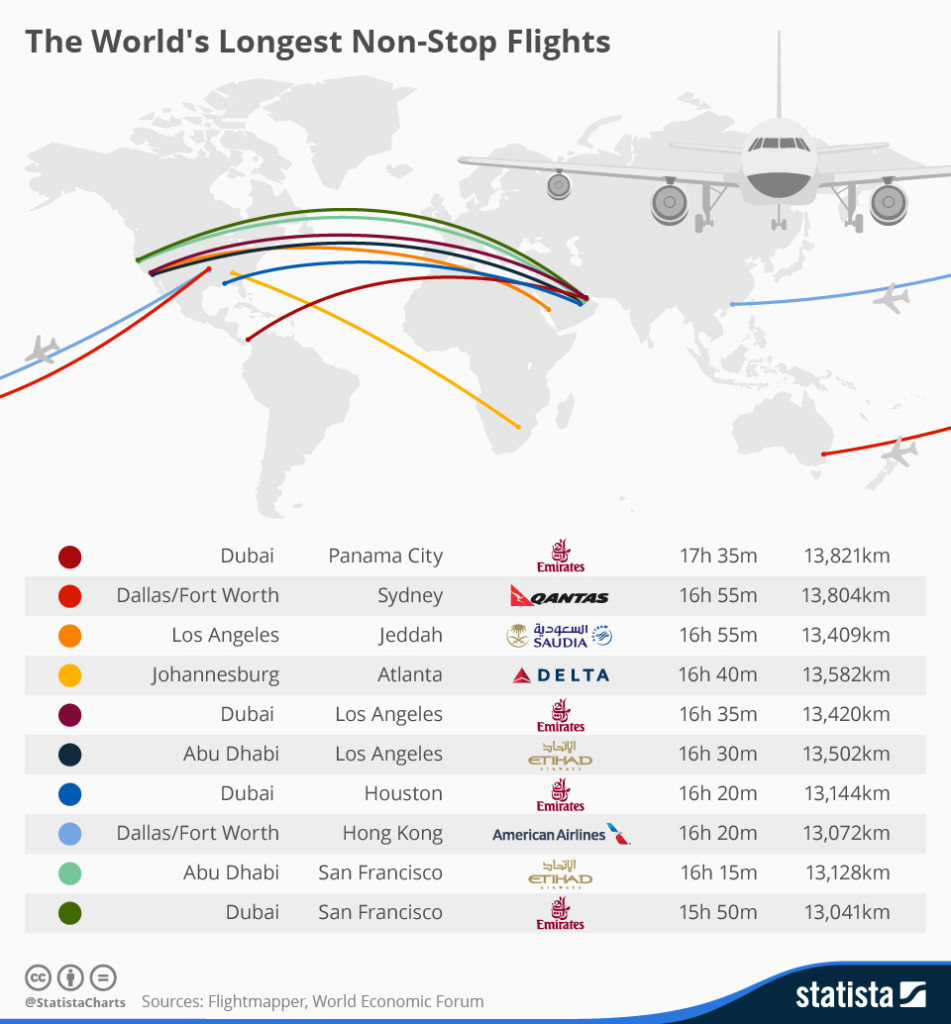 chartoftheday_3761_the_worlds_longest_non_stop_flights_n