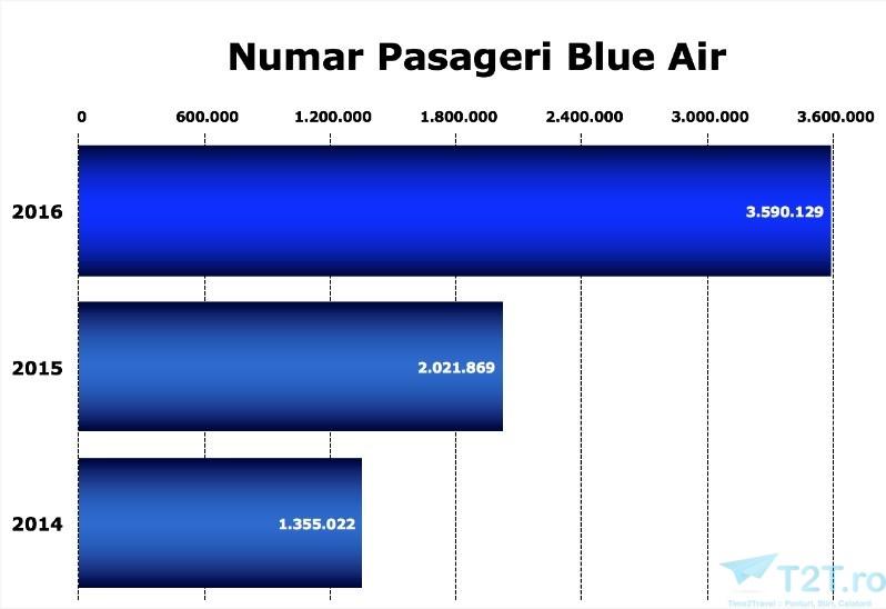 numar pasageri blue air