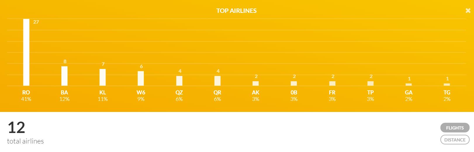 Statistică personală companii aeriene cu care am zburat. 1. TAROM 2. British Ariways 3. KLM