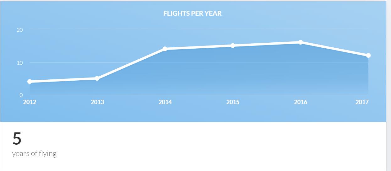 Statistică zboruri personale pe an oferită de My FlightRadar24