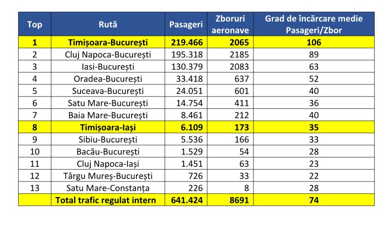 Topul traficului intern de pasageri în prima jumătate a anului 2019